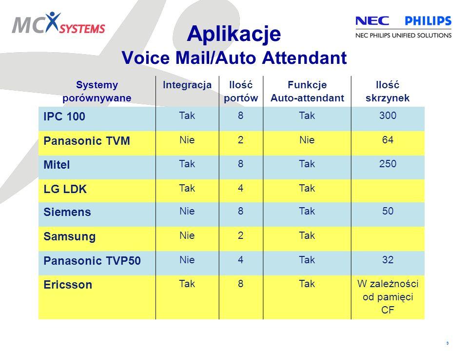 9 Aplikacje Voice Mail/Auto Attendant Systemy porównywane Integracja Ilość portów Funkcje Auto-attendant Ilość skrzynek IPC 100 Tak8 300 Panasonic TVM