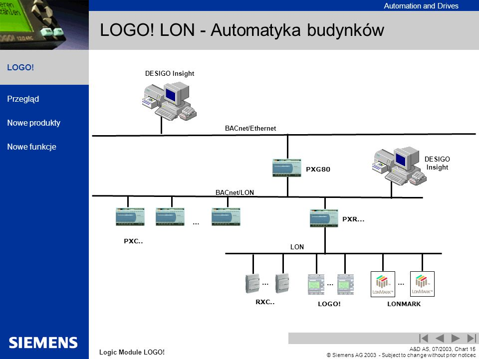 Automation and Drives Przegląd Nowe produkty Nowe funkcje Logic Module LOGO! LOGO! A&D AS, 07/2003, Chart15 © Siemens AG 2003 - Subject to change with