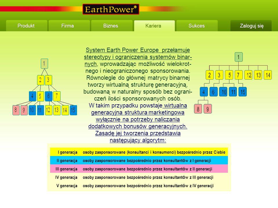 System Earth Power Europe przełamuje stereotypy i ograniczenia systemów binar- nych, wprowadzając możliwość wielokrot- nego i nieograniczonego sponsorowania.