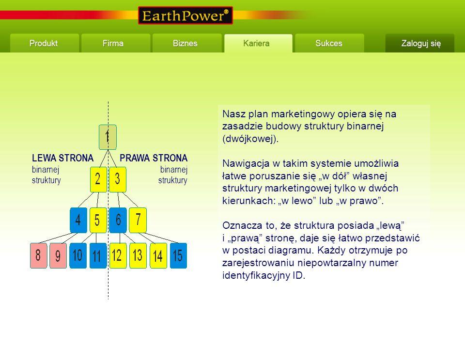 Nasz plan marketingowy opiera się na zasadzie budowy struktury binarnej (dwójkowej).