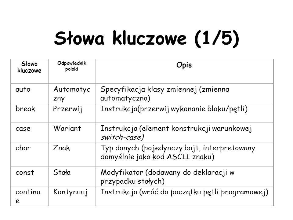 Słowa kluczowe (1/5) Słowo kluczowe Odpowiednik polski Opis autoAutomatyc zny Specyfikacja klasy zmiennej (zmienna automatyczna) breakPrzerwijInstrukcja(przerwij wykonanie bloku/pętli) caseWariantInstrukcja (element konstrukcji warunkowej switch-case) charZnakTyp danych (pojedynczy bajt, interpretowany domyślnie jako kod ASCII znaku) constStałaModyfikator (dodawany do deklaracji w przypadku stałych) continu e KontynuujInstrukcja (wróć do początku pętli programowej)