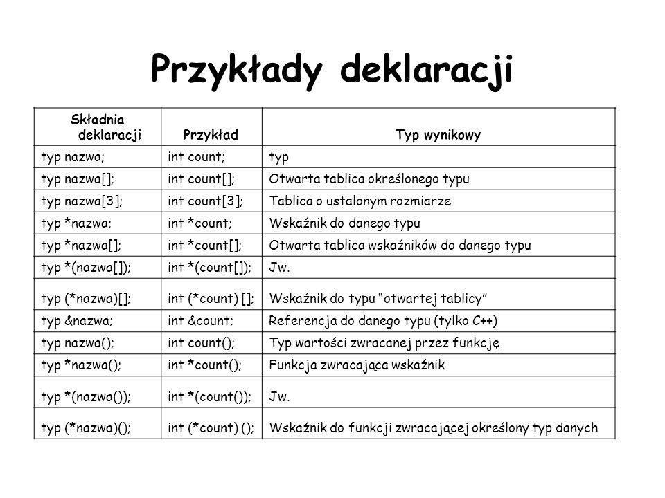 Przykłady deklaracji Składnia deklaracjiPrzykładTyp wynikowy typ nazwa;int count;typ typ nazwa[];int count[];Otwarta tablica określonego typu typ nazw