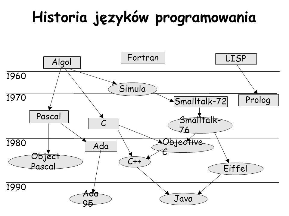 Historia języków programowania 1960 1970 1980 1990 Algol Fortran LISP Simula Pascal C Smalltalk-72 Smalltalk- 76 Prolog Object Pascal Objective C C++