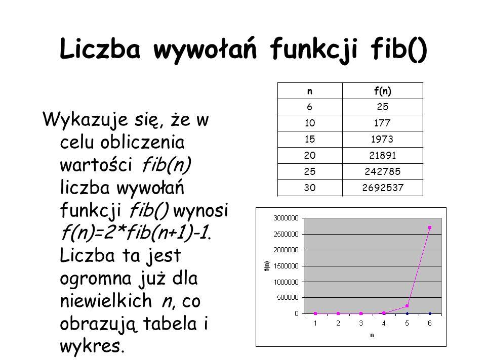 Liczba wywołań funkcji fib() Wykazuje się, że w celu obliczenia wartości fib(n) liczba wywołań funkcji fib() wynosi f(n)=2*fib(n+1)-1. Liczba ta jest