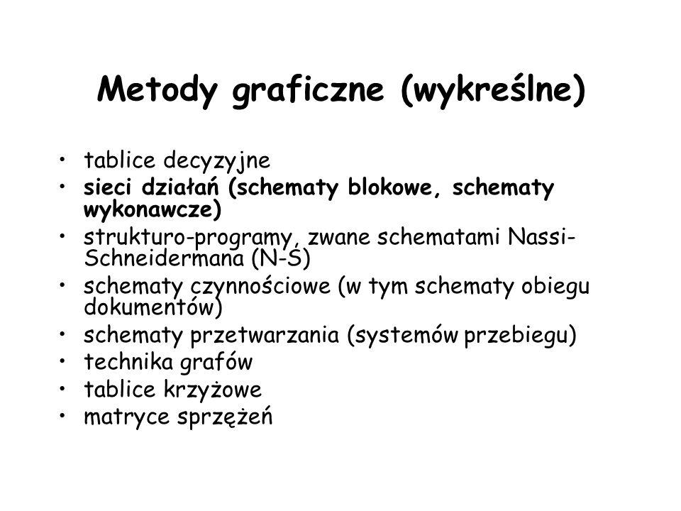 Metody graficzne (wykreślne) tablice decyzyjne sieci działań (schematy blokowe, schematy wykonawcze) strukturo-programy, zwane schematami Nassi- Schne