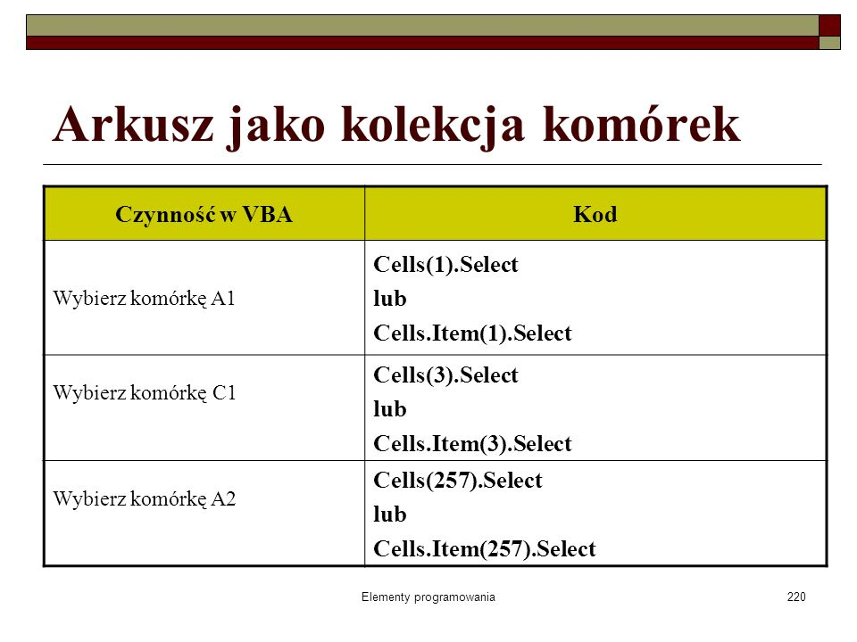 Elementy programowania220 Arkusz jako kolekcja komórek Czynność w VBAKod Wybierz komórkę A1 Cells(1).Select lub Cells.Item(1).Select Wybierz komórkę C