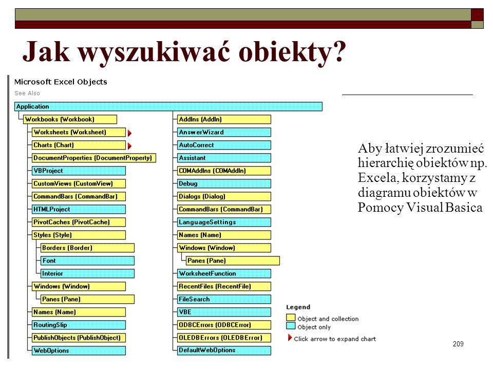 Elementy programowania209 Jak wyszukiwać obiekty? Aby łatwiej zrozumieć hierarchię obiektów np. Excela, korzystamy z diagramu obiektów w Pomocy Visual