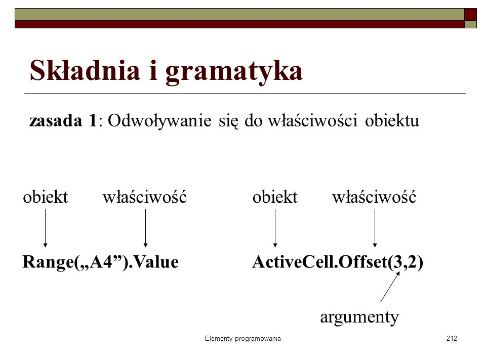 Elementy programowania212 Składnia i gramatyka zasada 1: Odwoływanie się do właściwości obiektu Range(A4).Value obiektwłaściwość ActiveCell.Offset(3,2