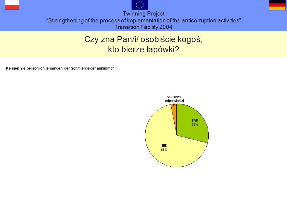 Twinning Project Strengthening of the process of implementation of the anticorruption activities Transition Facility 2004 Czy zna Pan/i/ osobiście kogoś, kto bierze łapówki.