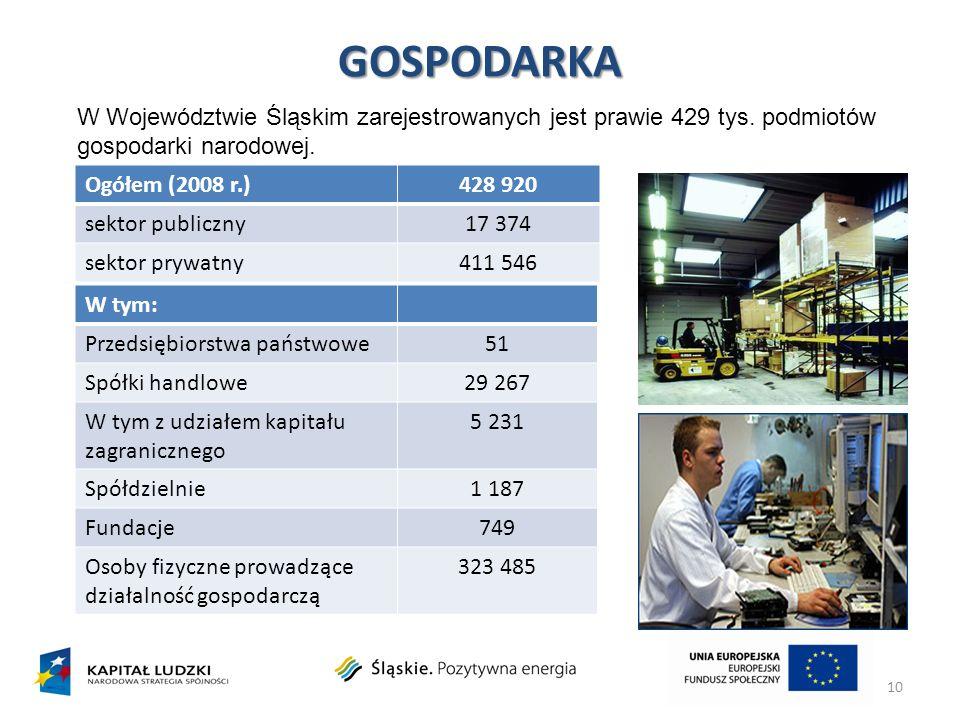 GOSPODARKA 10 W Województwie Śląskim zarejestrowanych jest prawie 429 tys. podmiotów gospodarki narodowej. Ogółem (2008 r.)428 920 sektor publiczny17