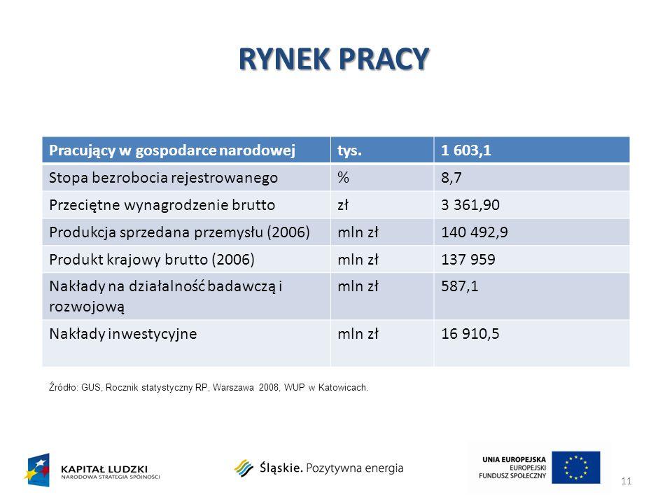 RYNEK PRACY 11 Pracujący w gospodarce narodowejtys.1 603,1 Stopa bezrobocia rejestrowanego%8,7 Przeciętne wynagrodzenie bruttozł3 361,90 Produkcja spr