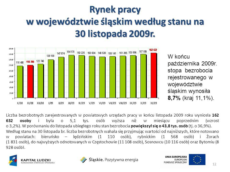 Rynek pracy w województwie śląskim według stanu na 30 listopada 2009r. 12 Liczba bezrobotnych zarejestrowanych w powiatowych urzędach pracy w końcu li