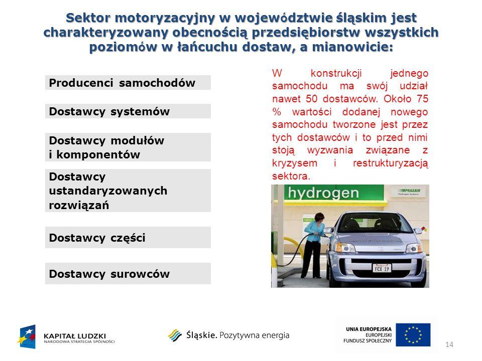 Sektor motoryzacyjny w wojew ó dztwie śląskim jest charakteryzowany obecnością przedsiębiorstw wszystkich poziom ó w w łańcuchu dostaw, a mianowicie: