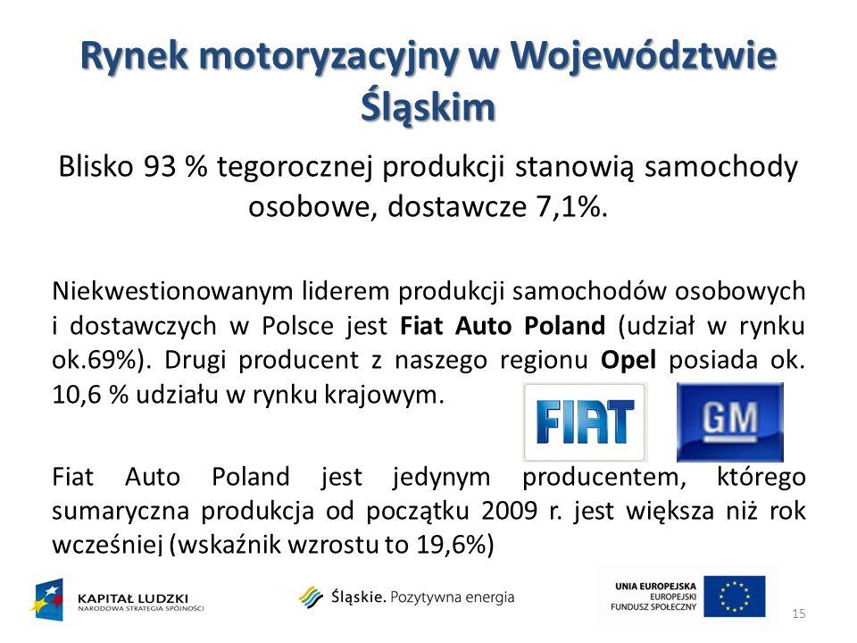 Rynek motoryzacyjny w Województwie Śląskim Blisko 93 % tegorocznej produkcji stanowią samochody osobowe, dostawcze 7,1%. Niekwestionowanym liderem pro