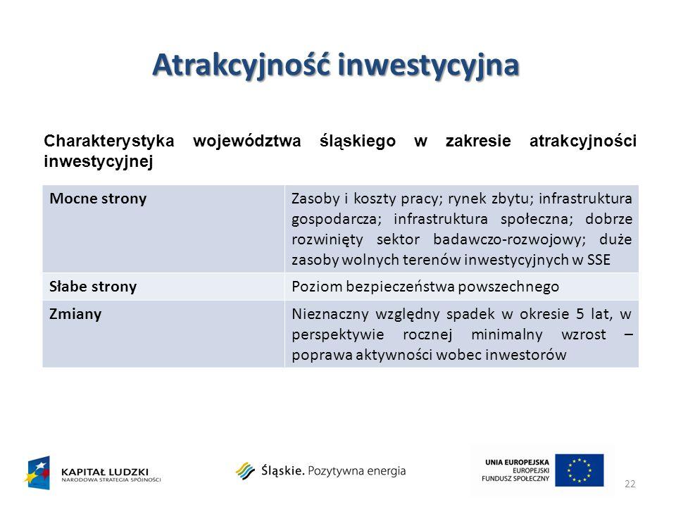 Atrakcyjność inwestycyjna 22 Charakterystyka województwa śląskiego w zakresie atrakcyjności inwestycyjnej Mocne stronyZasoby i koszty pracy; rynek zby