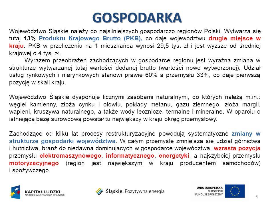 GOSPODARKA 6 Województwo Śląskie należy do najsilniejszych gospodarczo regionów Polski. Wytwarza się tutaj 13% Produktu Krajowego Brutto (PKB), co daj