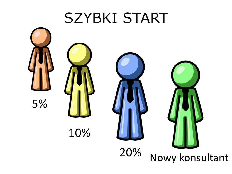 20% 10% 5% SZYBKI START Nowy konsultant