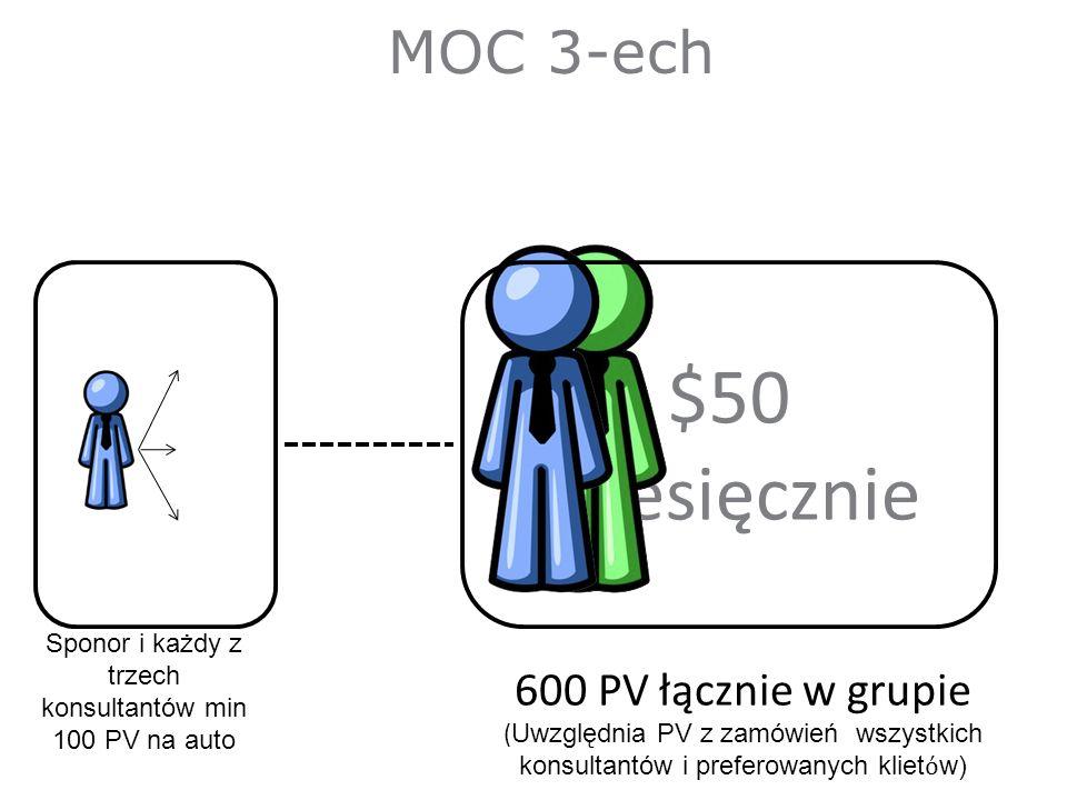 $50 Miesięcznie Sponor i każdy z trzech konsultantów min 100 PV na auto MOC 3-ech 600 PV łącznie w grupie ( Uwzględnia PV z zamówień wszystkich konsultantów i preferowanych kliet w)