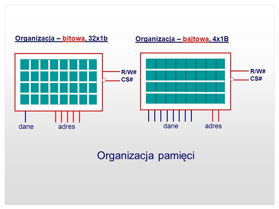 R/W# CS# dane adres Organizacja – bitowa, 32x1b R/W# CS# dane adres Organizacja – bajtowa, 4x1B Organizacja pamięci