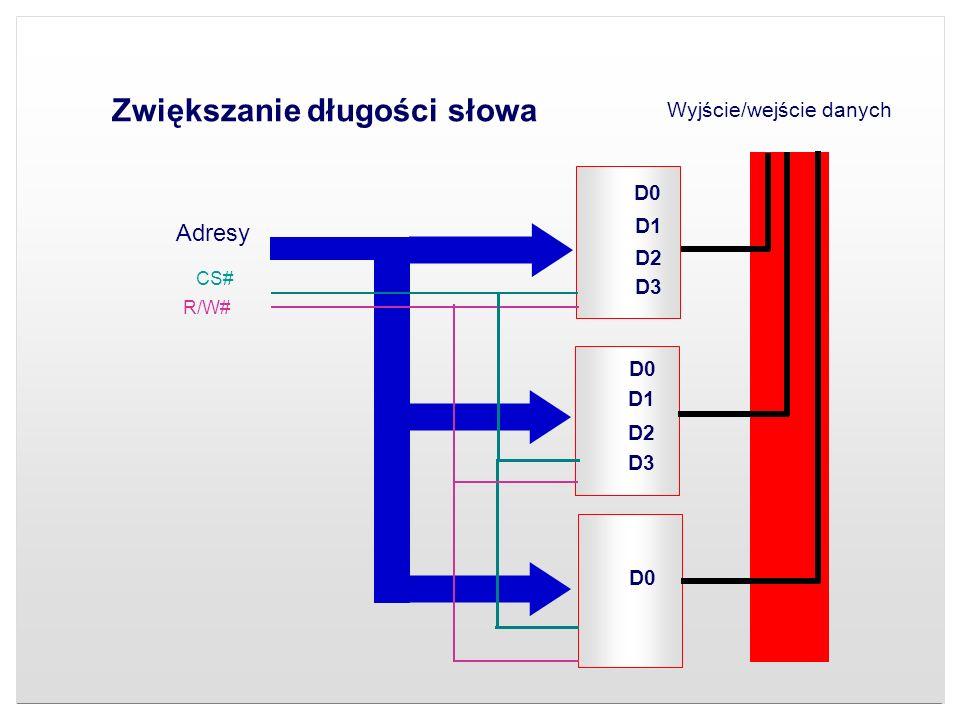Zwiększanie długości słowa Wyjście/wejście danych Adresy D0 D2 D3 D1 D0 D1 D2 D3 CS# R/W#