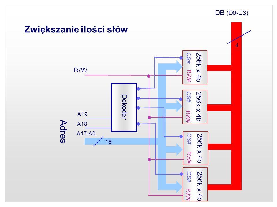 Zwiększanie ilości słów DB (D0-D3) Adres Dekoder 256k x 4b CS# RW# R/W A18 A19 A17-A0 18 4