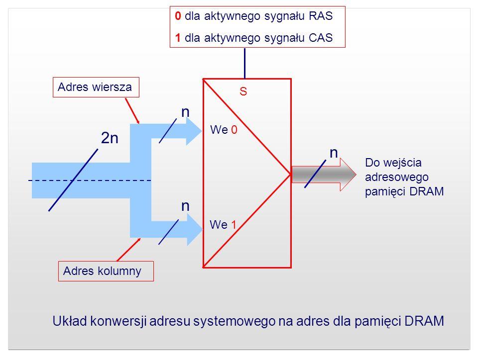 2n n n n Adres wiersza Adres kolumny We 1 We 0 S Do wejścia adresowego pamięci DRAM 0 dla aktywnego sygnału RAS 1 dla aktywnego sygnału CAS Układ konw