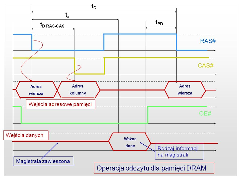Adres wiersza Adres kolumny Adres wiersza Ważne dane tCtC tata t PD t D RAS-CAS RAS# CAS# OE# Wejścia danych Wejścia adresowe pamięci Magistrala zawie