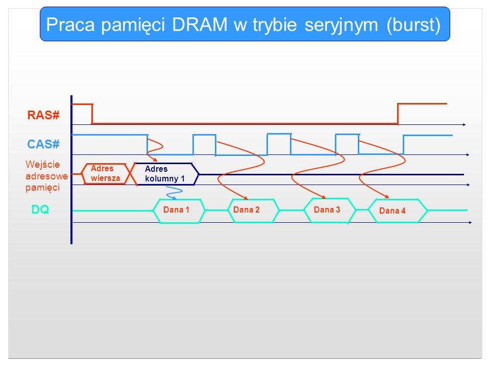 Praca pamięci DRAM w trybie seryjnym (burst) CAS# RAS# DQ Wejście adresowe pamięci Adres wiersza Adres kolumny 1 Dana 2Dana 1Dana 3 Dana 4