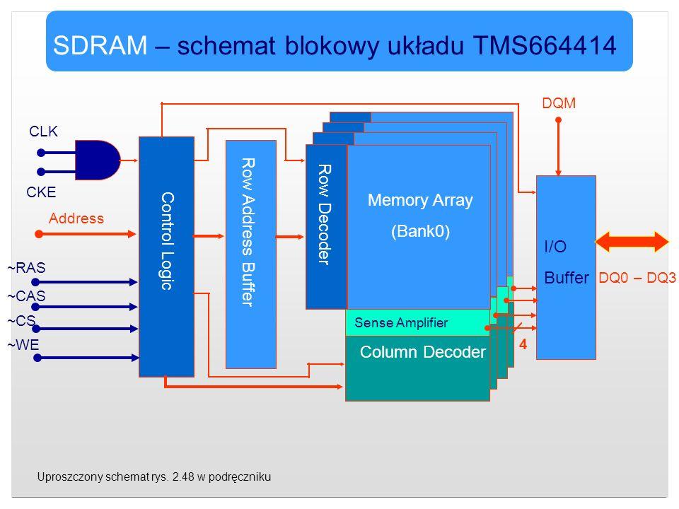 SDRAM – schemat blokowy układu TMS664414 ~CAS ~RAS ~CS ~WE DQM DQ0 – DQ3 Memory Array (Bank0) Row Decoder Sense Amplifier Column Decoder Row Address B