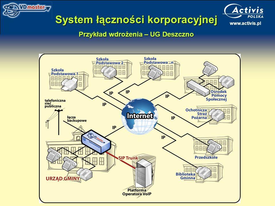 www.activis.pl System łączności korporacyjnej Przykład wdrożenia – UG Deszczno