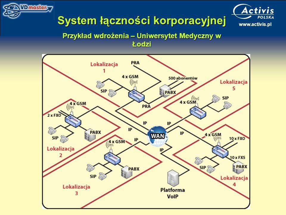 www.activis.pl System łączności korporacyjnej Przykład wdrożenia – Uniwersytet Medyczny w Łodzi
