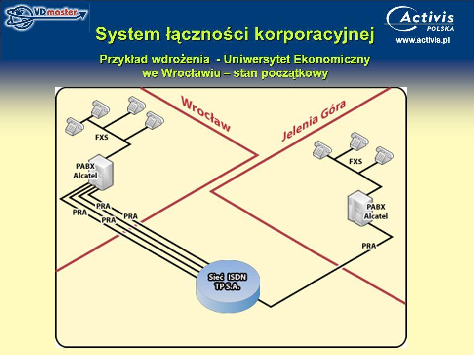 www.activis.pl System łączności korporacyjnej Przykład wdrożenia - Uniwersytet Ekonomiczny we Wrocławiu – stan początkowy