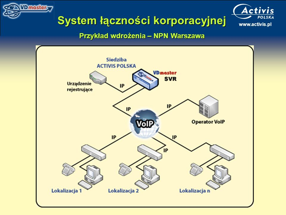 www.activis.pl System łączności korporacyjnej Przykład wdrożenia – NPN Warszawa