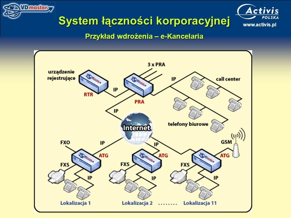 www.activis.pl System łączności korporacyjnej Przykład wdrożenia – e-Kancelaria
