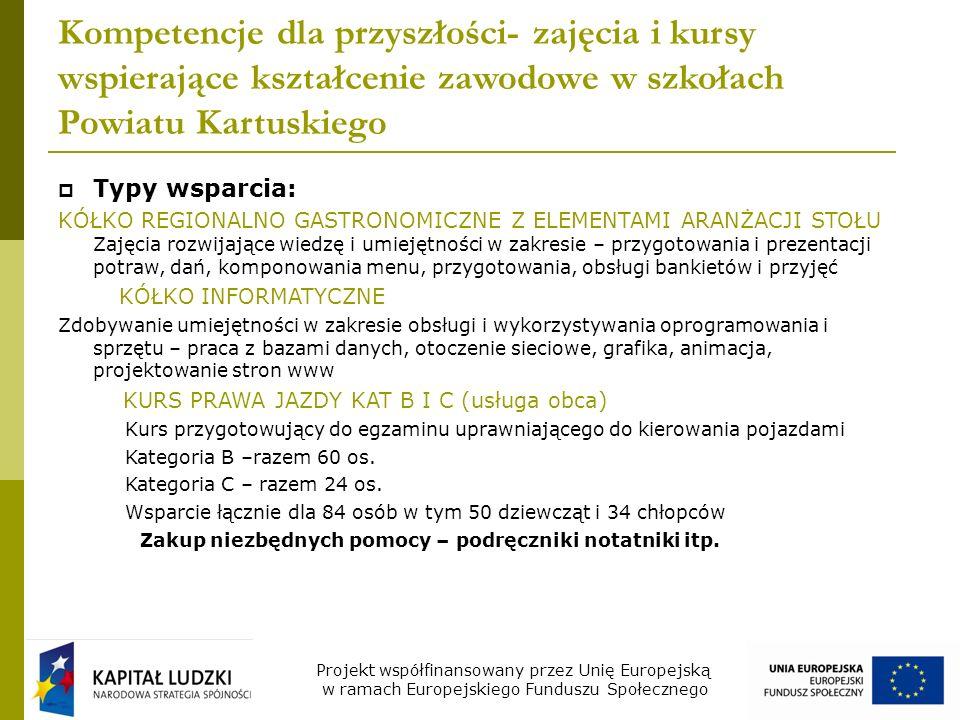 Kompetencje dla przyszłości- zajęcia i kursy wspierające kształcenie zawodowe w szkołach Powiatu Kartuskiego Typy wsparcia: KÓŁKO REGIONALNO GASTRONOMICZNE Z ELEMENTAMI ARANŻACJI STOŁU Zajęcia rozwijające wiedzę i umiejętności w zakresie – przygotowania i prezentacji potraw, dań, komponowania menu, przygotowania, obsługi bankietów i przyjęć KÓŁKO INFORMATYCZNE Zdobywanie umiejętności w zakresie obsługi i wykorzystywania oprogramowania i sprzętu – praca z bazami danych, otoczenie sieciowe, grafika, animacja, projektowanie stron www KURS PRAWA JAZDY KAT B I C (usługa obca) Kurs przygotowujący do egzaminu uprawniającego do kierowania pojazdami Kategoria B –razem 60 os.
