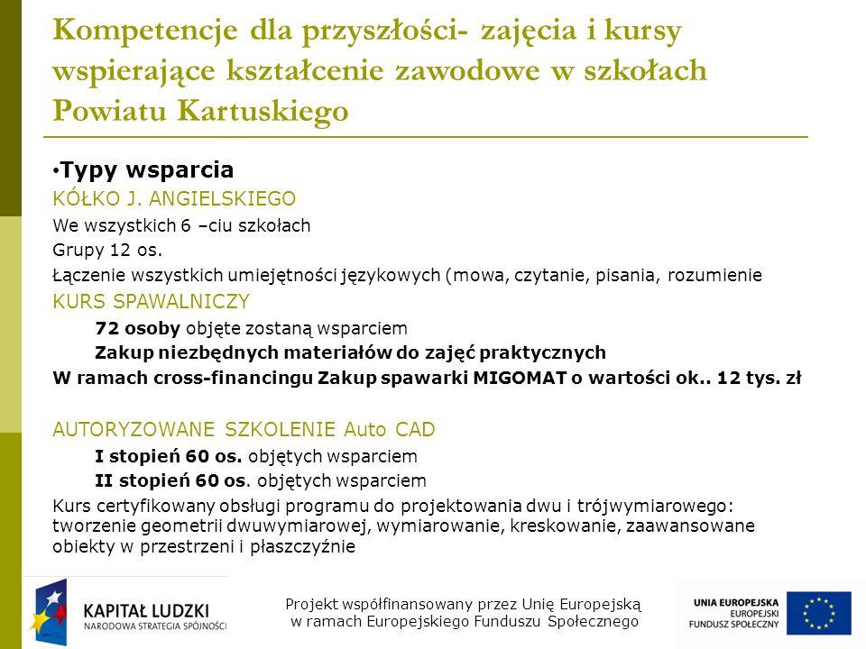 Kompetencje dla przyszłości- zajęcia i kursy wspierające kształcenie zawodowe w szkołach Powiatu Kartuskiego Typy wsparcia KÓŁKO J.