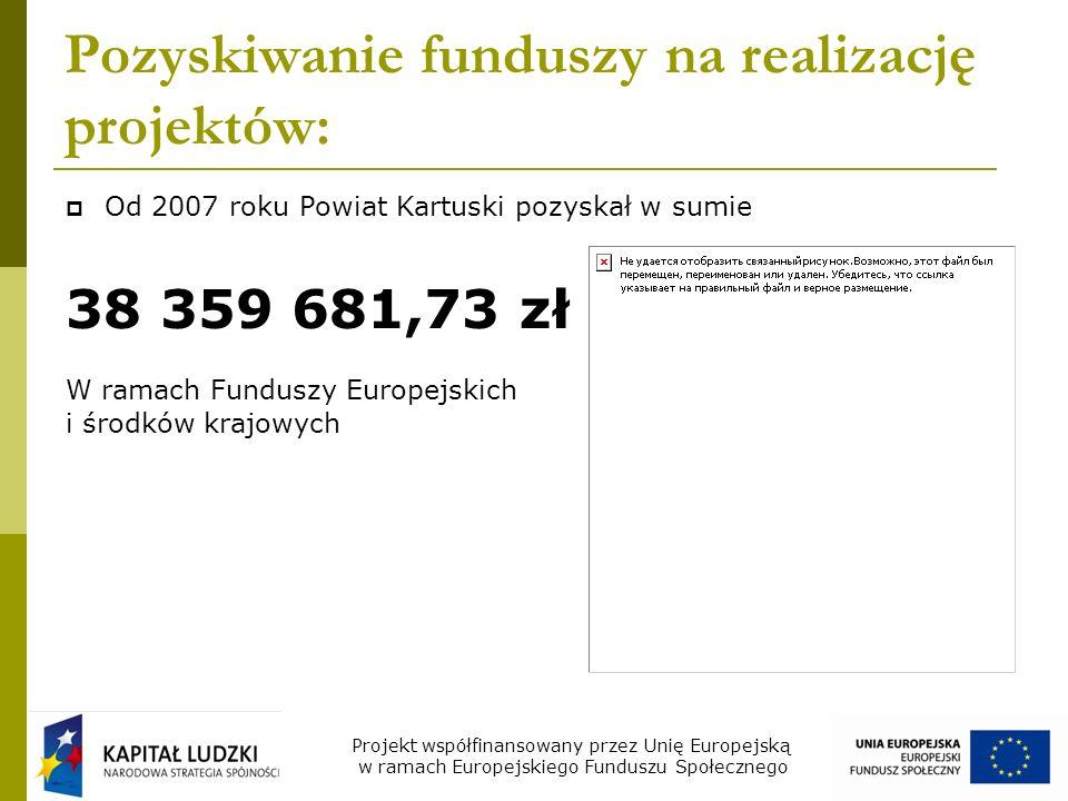 Pozyskiwanie funduszy na realizację projektów: Od 2007 roku Powiat Kartuski pozyskał w sumie 38 359 681,73 zł W ramach Funduszy Europejskich i środków krajowych Projekt współfinansowany przez Unię Europejską w ramach Europejskiego Funduszu Społecznego