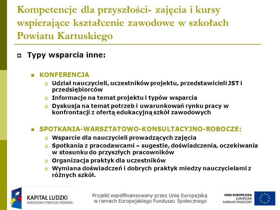 Kompetencje dla przyszłości- zajęcia i kursy wspierające kształcenie zawodowe w szkołach Powiatu Kartuskiego Typy wsparcia inne: KONFERENCJA Udział nauczycieli, uczestników projektu, przedstawicieli JST i przedsiębiorców Informacje na temat projektu i typów wsparcia Dyskusja na temat potrzeb i uwarunkowań rynku pracy w konfrontacji z ofertą edukacyjną szkół zawodowych SPOTKANIA-WARSZTATOWO-KONSULTACYJNO-ROBOCZE: Wsparcie dla nauczycieli prowadzących zajęcia Spotkania z pracodawcami – sugestie, doświadczenia, oczekiwania w stosunku do przyszłych pracowników Organizacja praktyk dla uczestników Wymiana doświadczeń i dobrych praktyk miedzy nauczycielami z różnych szkół.