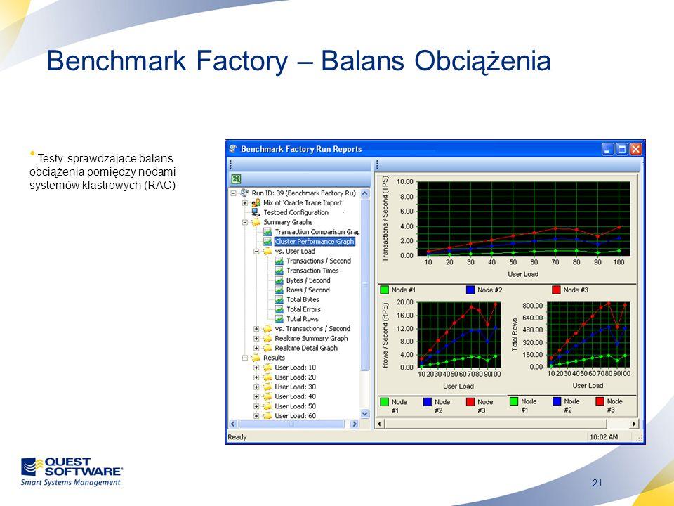 21 Benchmark Factory – Balans Obciążenia Testy sprawdzające balans obciążenia pomiędzy nodami systemów klastrowych (RAC)