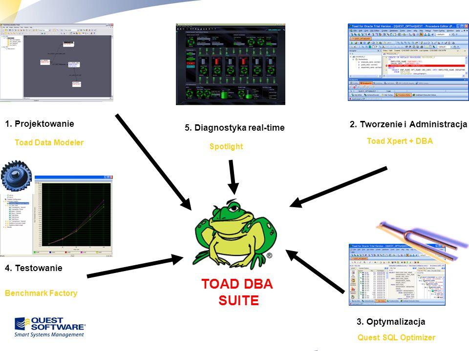 27 2. Tworzenie i Administracja 1. Projektowanie Toad Data Modeler Toad Xpert + DBA 4. Testowanie Benchmark Factory 5. Diagnostyka real-time Spotlight