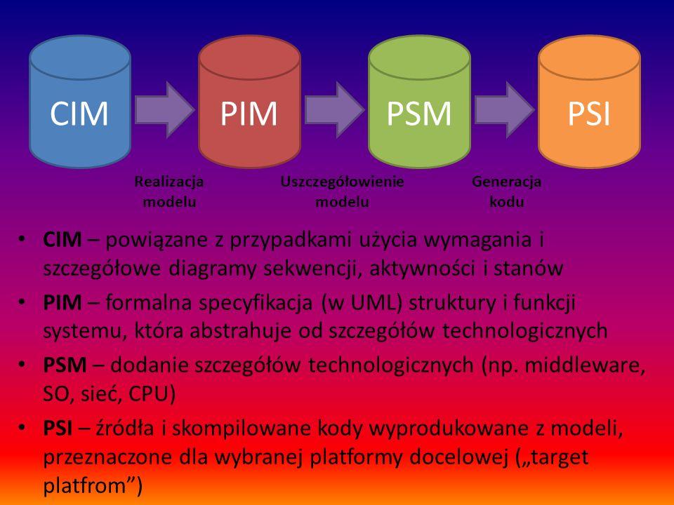 CIMPIMPSMPSI Realizacja modelu Uszczegółowienie modelu Generacja kodu CIM – powiązane z przypadkami użycia wymagania i szczegółowe diagramy sekwencji,