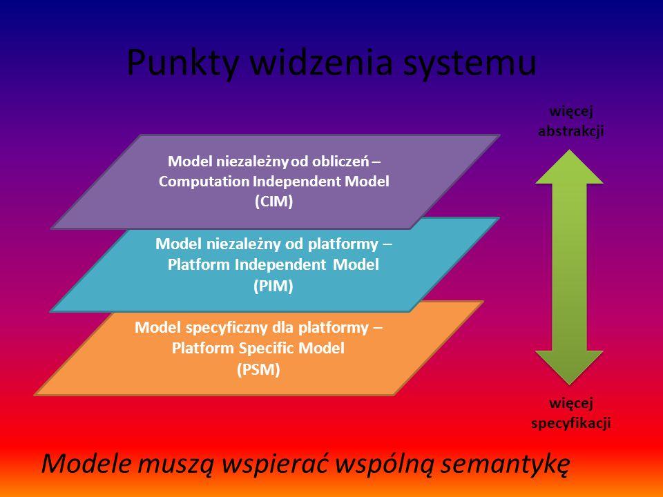 Punkty widzenia systemu Model specyficzny dla platformy – Platform Specific Model (PSM) Model niezależny od platformy – Platform Independent Model (PI