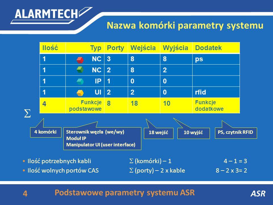 Nazwa komórki Podstawowe parametry komórki ASR Nazwa komórki: N - PIO – [S] Funkcja podstawowa Ilość portów CAS Ilość wejśćIlość wyjść [funkcja dodatk
