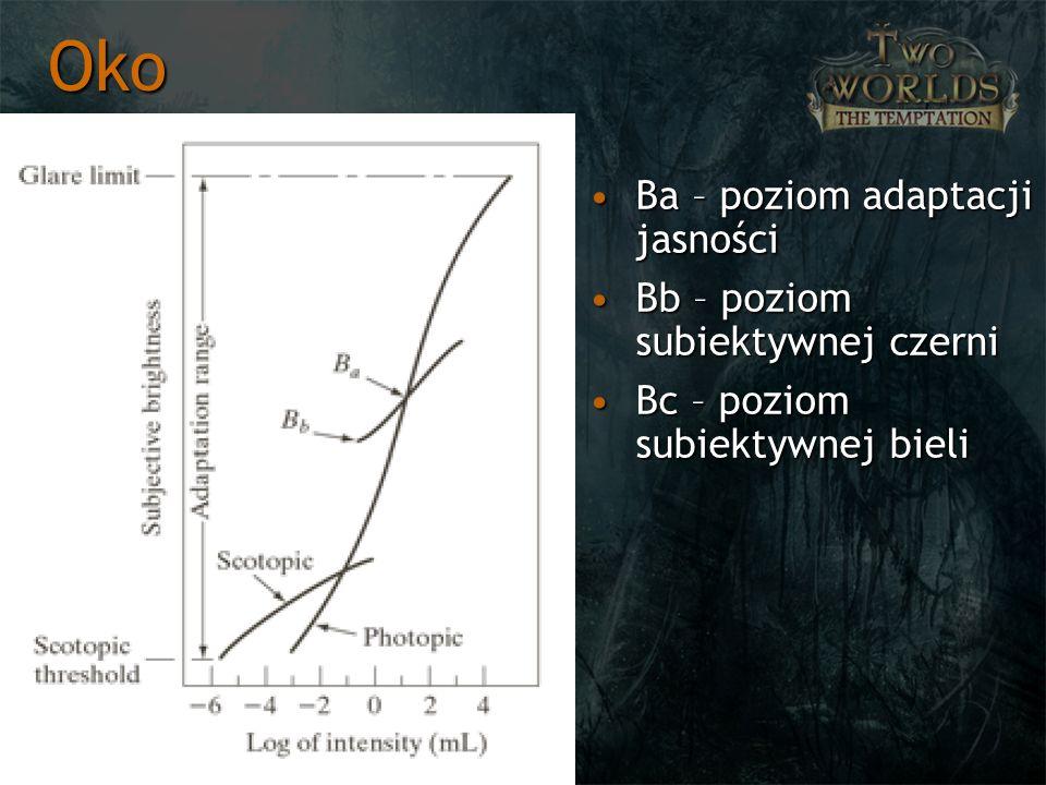 Ba – poziom adaptacji jasnościBa – poziom adaptacji jasności Bb – poziom subiektywnej czerniBb – poziom subiektywnej czerni Bc – poziom subiektywnej bieliBc – poziom subiektywnej bieli Oko