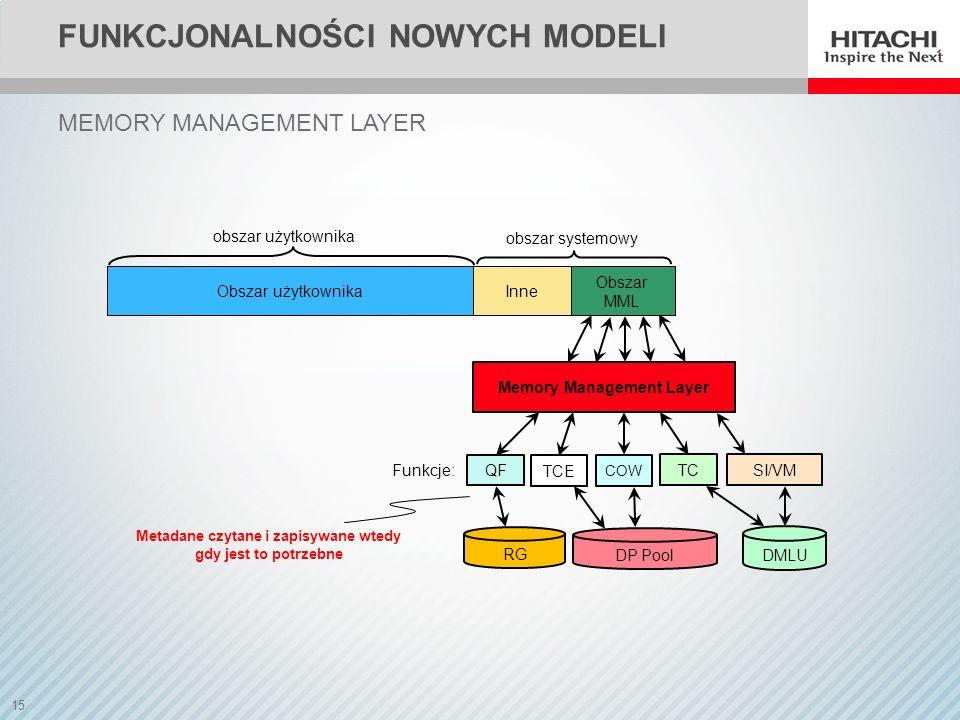 15 FUNKCJONALNOŚCI NOWYCH MODELI MEMORY MANAGEMENT LAYER TCE TC SI/VM COW QF Memory Management Layer obszar użytkownika Metadane czytane i zapisywane