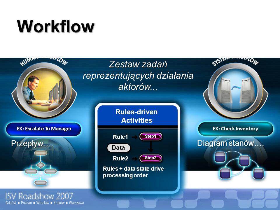 EX: Check Inventory EX: Escalate To Manager Zestaw zadań reprezentujących działania aktorów... Przepływ…. Diagram stanów…. Sequential Workflow Sequent