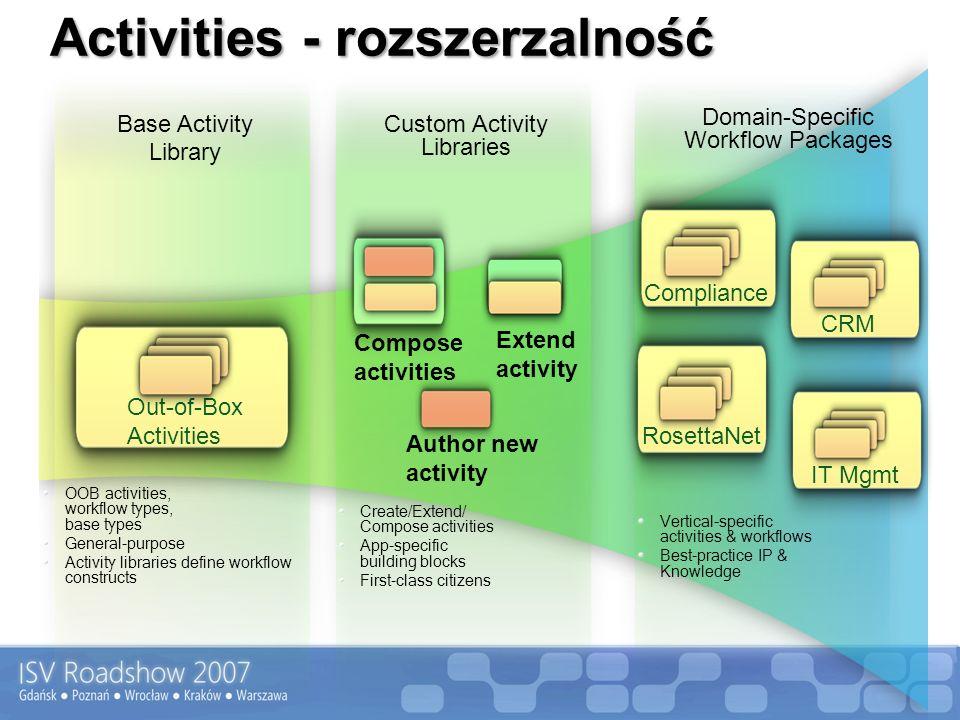 Activities - rozszerzalność OOB activities, workflow types, base types General-purpose Activity libraries define workflow constructs Create/Extend/ Co