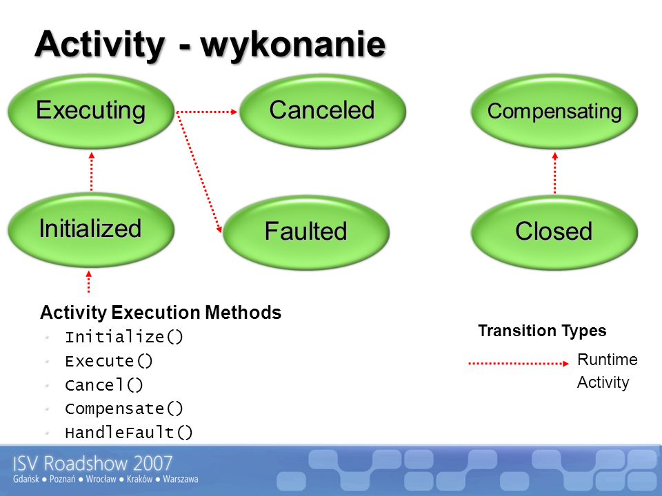 Activity - wykonanie Transition Types Activity Execution Methods Initialize() Execute() Cancel() Compensate() HandleFault() Activity Runtime Initializ