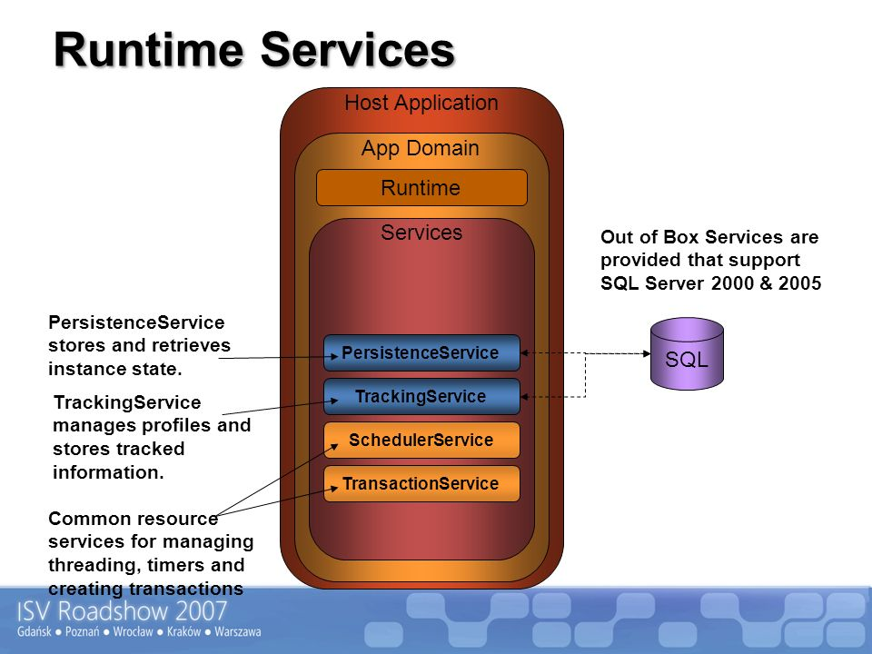 Runtime Services Host Application App Domain SQL Out of Box Services are provided that support SQL Server 2000 & 2005 Common resource services for man