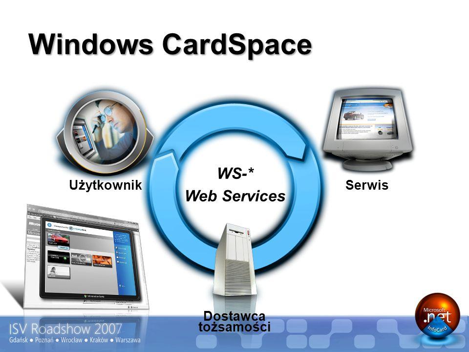 WS-* Web Services Użytkownik Serwis Dostawca tożsamości Windows CardSpace